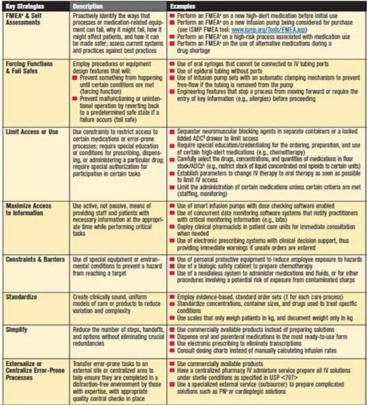 Daftar Obat High Alert Dan Strategi Pengurangan Risiko